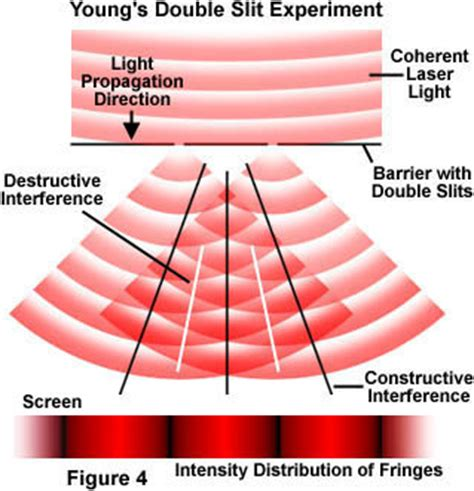interference pattern lab the physics of light and color interference