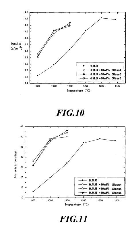 ceramic phase diagrams patent us7241712 low temperature sintered barium