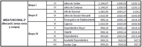 tablas salariales convenios de oficinas madrid 2016 tablas salariales 2016 oficinas y despachos tablas