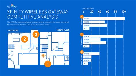 home wifi plans on wireless network mode wireless