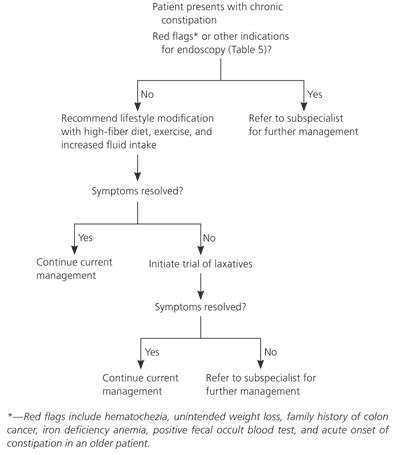 weight management aafp diagnostic approach to chronic constipation in adults