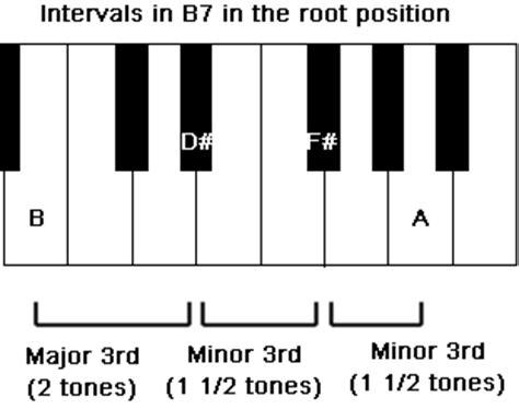 Piano Chords B7