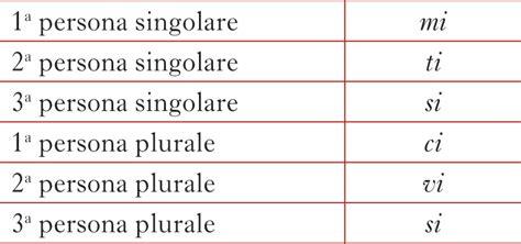 con il complemento oggetto interno personali pronomi in quot la grammatica italiana quot
