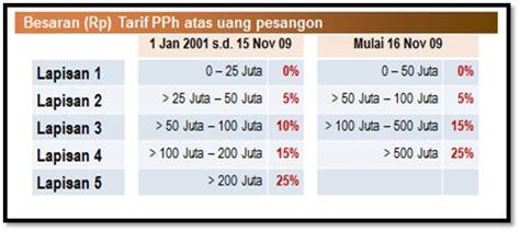 pph pasal 21 tahun 2015 tarif perhitungan pph 21 tahun 2015 pph pasal 25 tahun