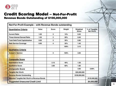 Credit Scoring Model Formula Ppt Spp Presentation Powerpoint Presentation Id 3009365
