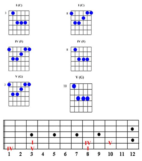 country music guitar chord progressions i iv v chord location guide guitar underground