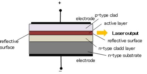laser diodes basics what is semicobductor laser diode fiberlabs inc