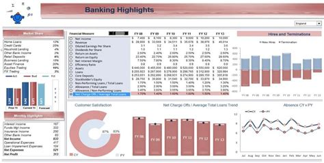 banking dashboard templates excel dashboards excel dashboards vba and more
