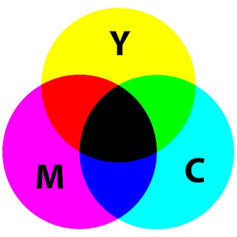 what are the subtractive primary colors color theory