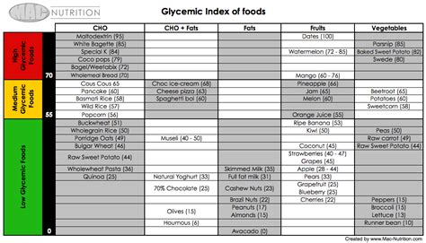 glycemic index table low glycemic index carbs list benefits of binge