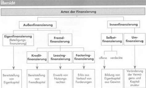 Autoversicherungen Arten by Die M 246 Gliche Arten Der Finanzierung Richtig Verstehen