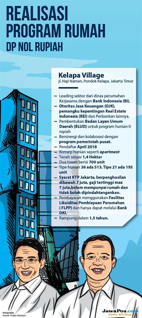 Harga Nes V Untuk Program ini perbedaan rumah dp nol rupiah anies dengan 1 juta