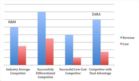 Berkeley Mba Costs by Zara Strategy Analysis The Berkeley Mba