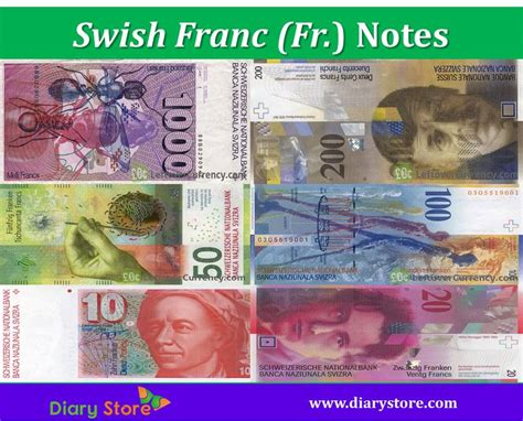 Swiss Franc Currency Chf Switzerland Currency Franc