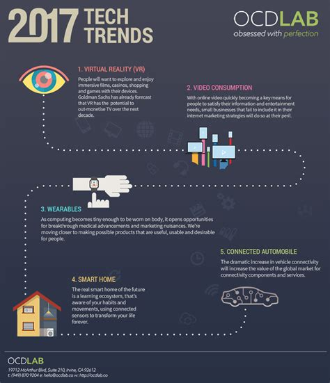 trends in 2017 technology trends 2017 infographic vr iot wearable