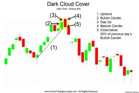 candlestick pattern dark cloud cover dark cloud cover candlestick chart pattern
