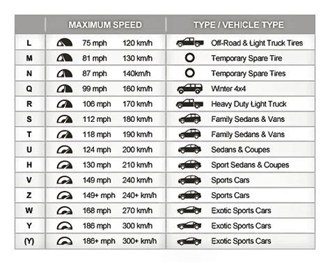 Tire Rack Speed Rating by Tire Ratings Chart Tire Speed Ratings 101 Best Used