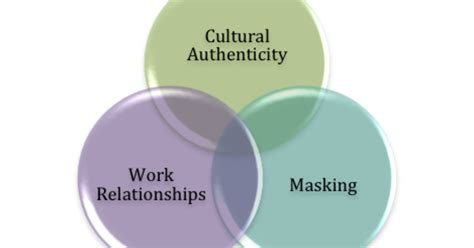 circling and authentic relating practice guide books uncovering your authentic self diversity best practices