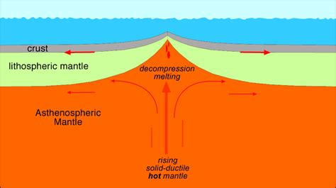 What Landscape Forms At The Mid Ridge Plate Tectonics Without Geology Page