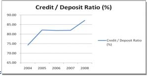 Formula For Credit Deposit Ratio Report On Credit Rating And Capital Preservation Of Dhaka Bank Ltd Assignment Point