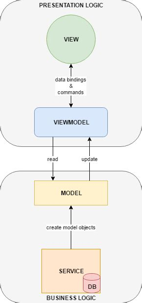 repository pattern viewmodel mvvm sle application with a focus in property changed