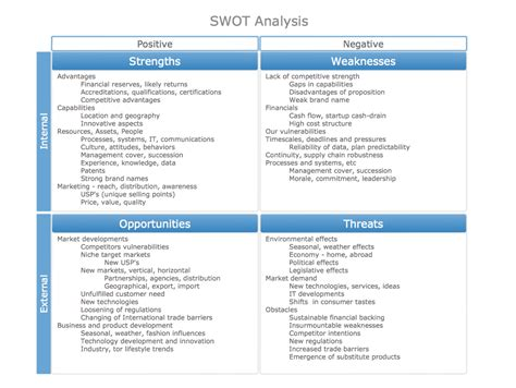 sle of weaknesses swot analysis solution conceptdraw
