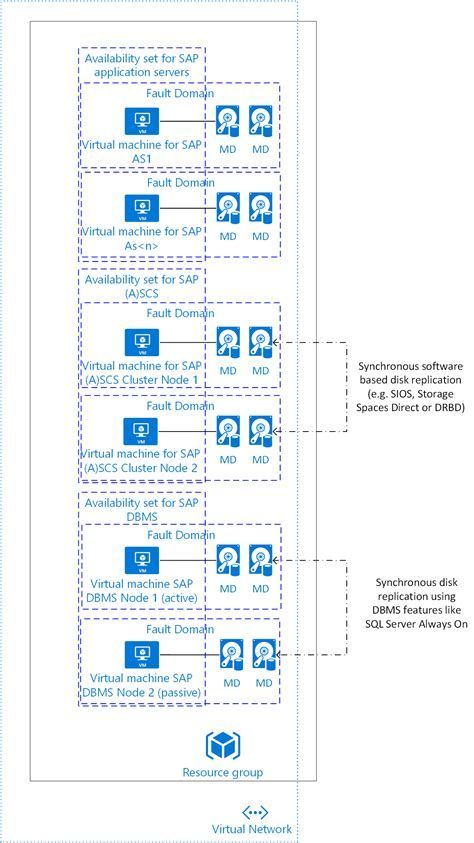 sql server application patterns on vms microsoft docs azure virtual machines planning and implementation for sap
