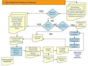 sourcing plan template the procurement process creating a sourcing plan