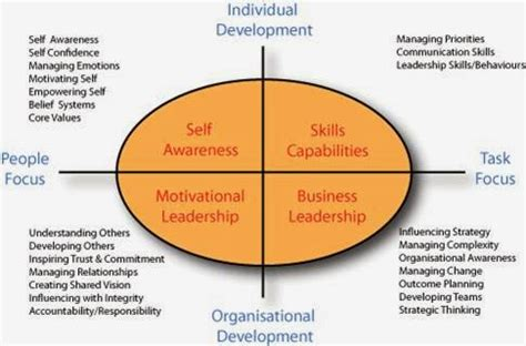 Framework Of Business Mba Notes by Quotes And Notes What Type Of Leader Are You