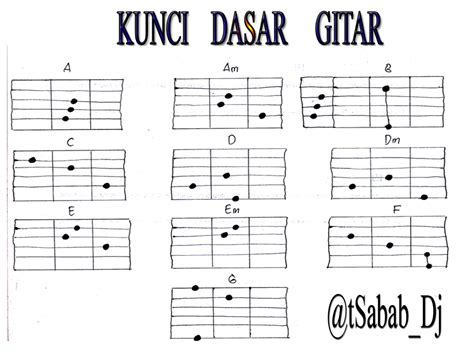 belajar kunci gitar remember of today kunci gitar dasar myideasbedroom com