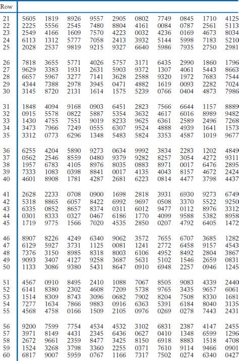 printable table of random numbers table of random digits appendix b tables statistics