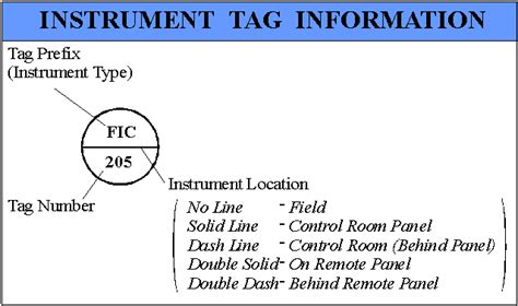 how to read piping and instrumentation diagram p i diagram