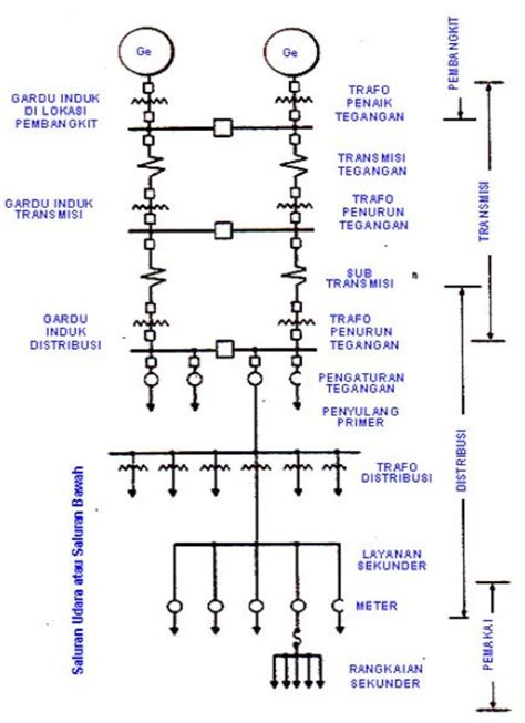 pengertian layout grid sistem distribusi tenaga listrik jasa listrik nasionalindo