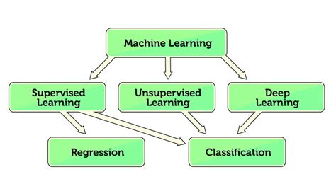 pattern recognition machine learning deep learning human and machine pattern recognition teledyne dalsa