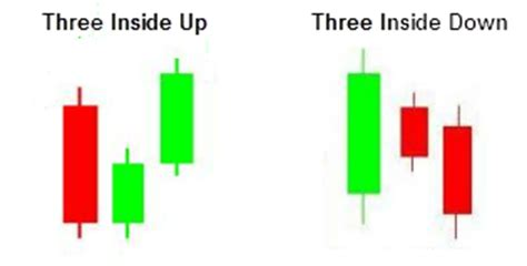 candlestick pattern three inside up three inside up and three inside down