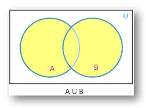a union b venn diagram union of sets using venn diagram diagrammatic representation of sets