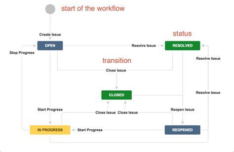 understanding workflow understanding workflows jira essentials third edition