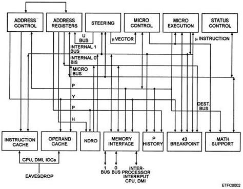 function block diagram exles exle of an individual functional block diagram of a cpu