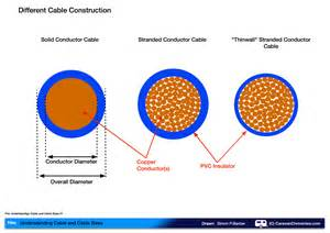 Conductor Cross Section by Understanding Cable And Cable Sizes Caravan Chronicles