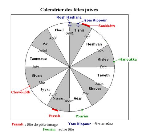 Calendrier Fetes Juives Le Calendrier Juif Le Metier De Pasteur Le Sacerdoce