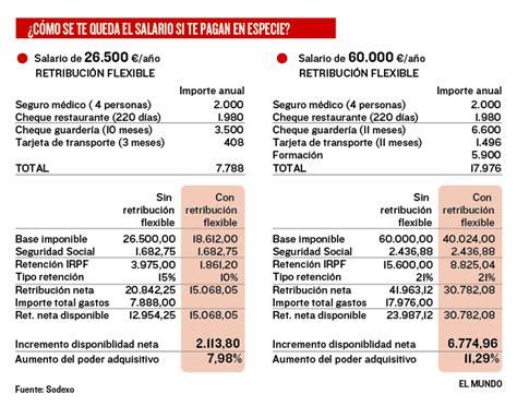 retencion irpf trabajo 2 empresas minimo 2016 191 sabe que puede ganar 2 000 euros m 225 s si le pagan en