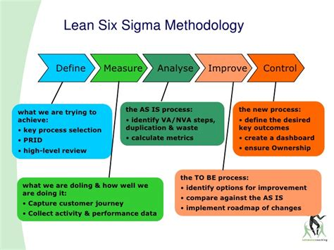 7 Steps To Getting A Leaner This Summer by Lean Process Improvement Steps Pictures To Pin On