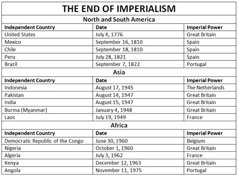 imperialism in africa worksheet american imperialism chart