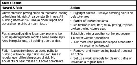 What A Recorded Risk Assessment Might Look Like