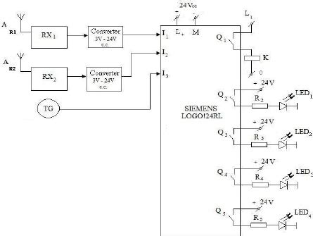 the plc inputs and output diagram
