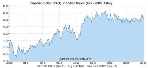 currency converter cad to inr canadian dollor to inr gci phone service