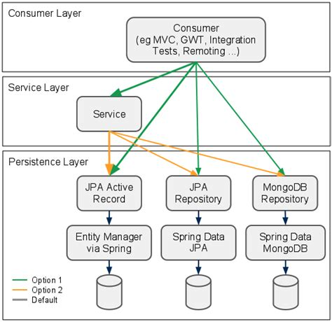 repository pattern and service layer new application layering and persistence choices in spring