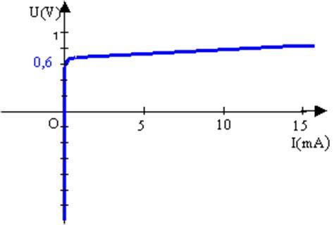 resistance diode passante caract 233 ristiques des dip 244 les