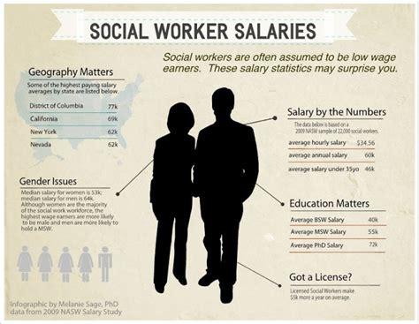 social worker salaries social work infographics