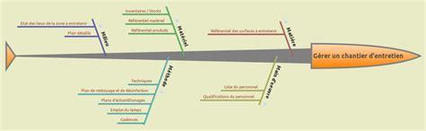 réaliser un diagramme d ishikawa sur word 171 freeplane 187 le logiciel de cartes mentales biotechno